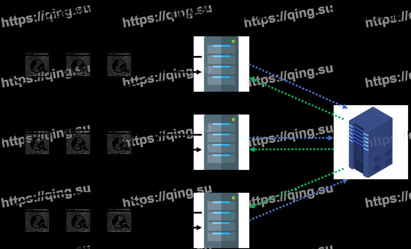 自建CDN系列:Traffic Server